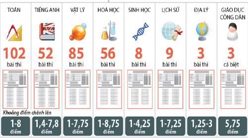 Thông tin chính thức về xử lý kết quả thi bất thường tại Hà Giang